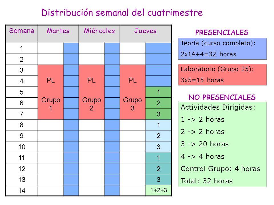 Distribución semanal del cuatrimestre