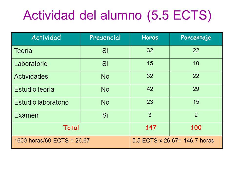 Actividad del alumno (5.5 ECTS)