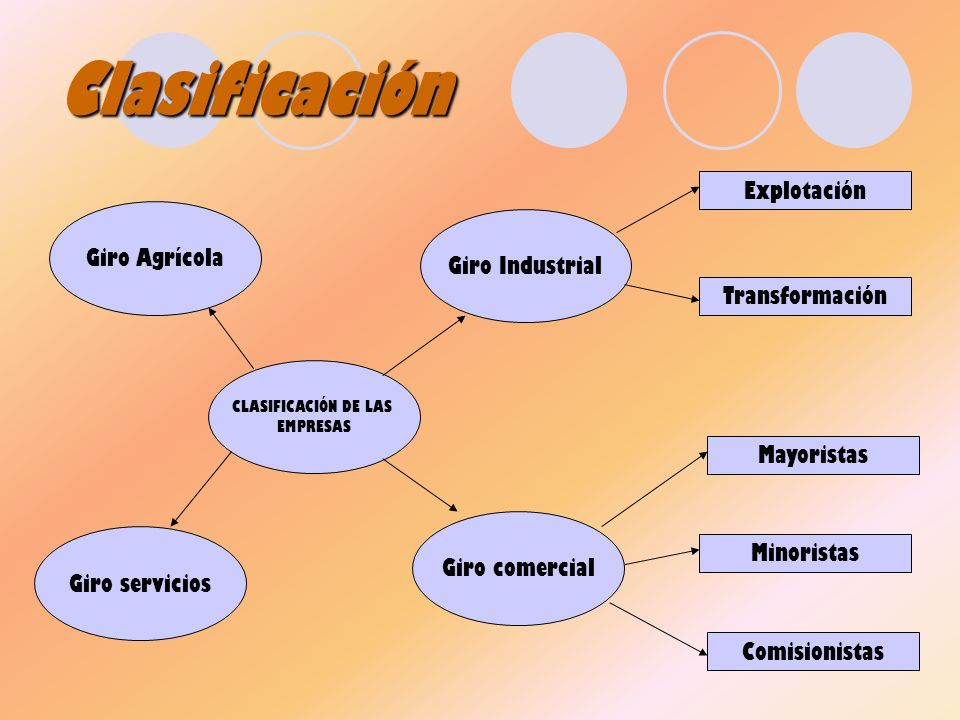 Clasificación Explotación Giro Agrícola Giro Industrial Transformación