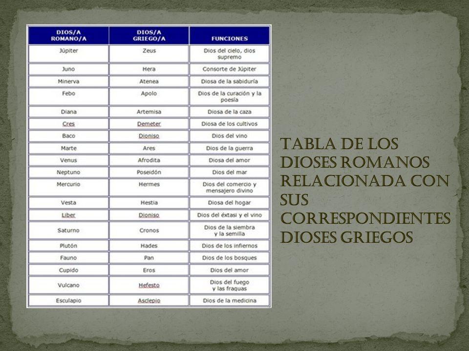 TABLA DE LOS DIOSES ROMANOS RELACIONADA CON SUS CORRESPONDIENTES DIOSES GRIEGOS