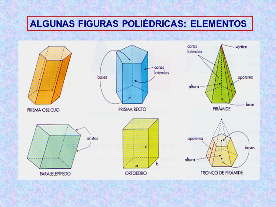 ALGUNAS FIGURAS POLIÉDRICAS: ELEMENTOS