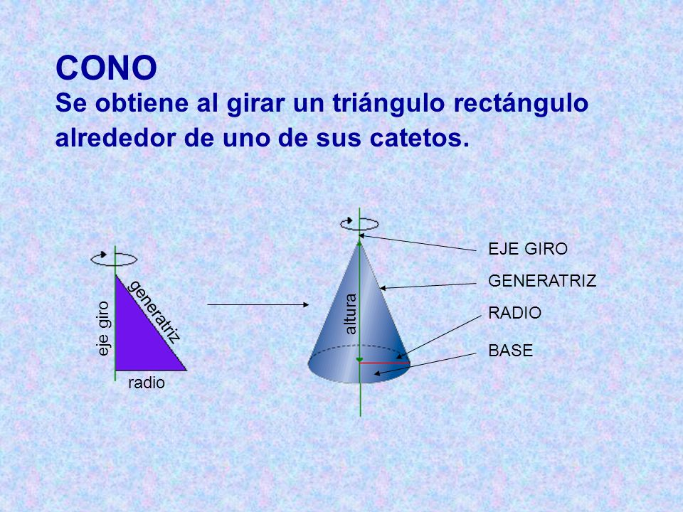 CONO Se obtiene al girar un triángulo rectángulo