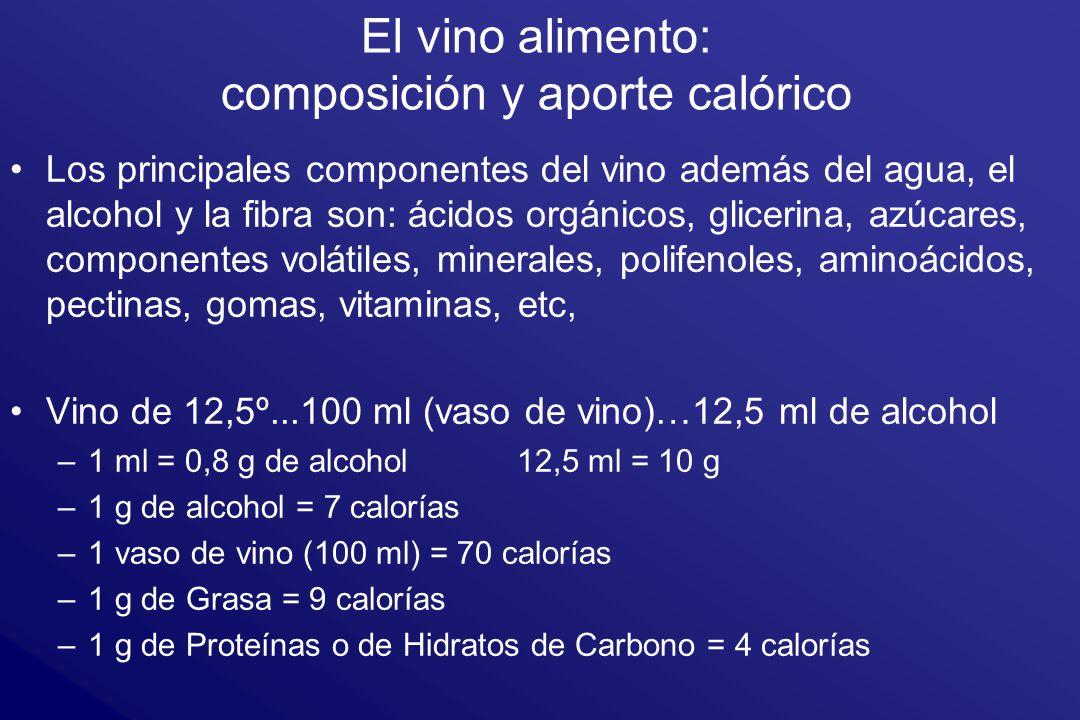 El vino alimento: composición y aporte calórico