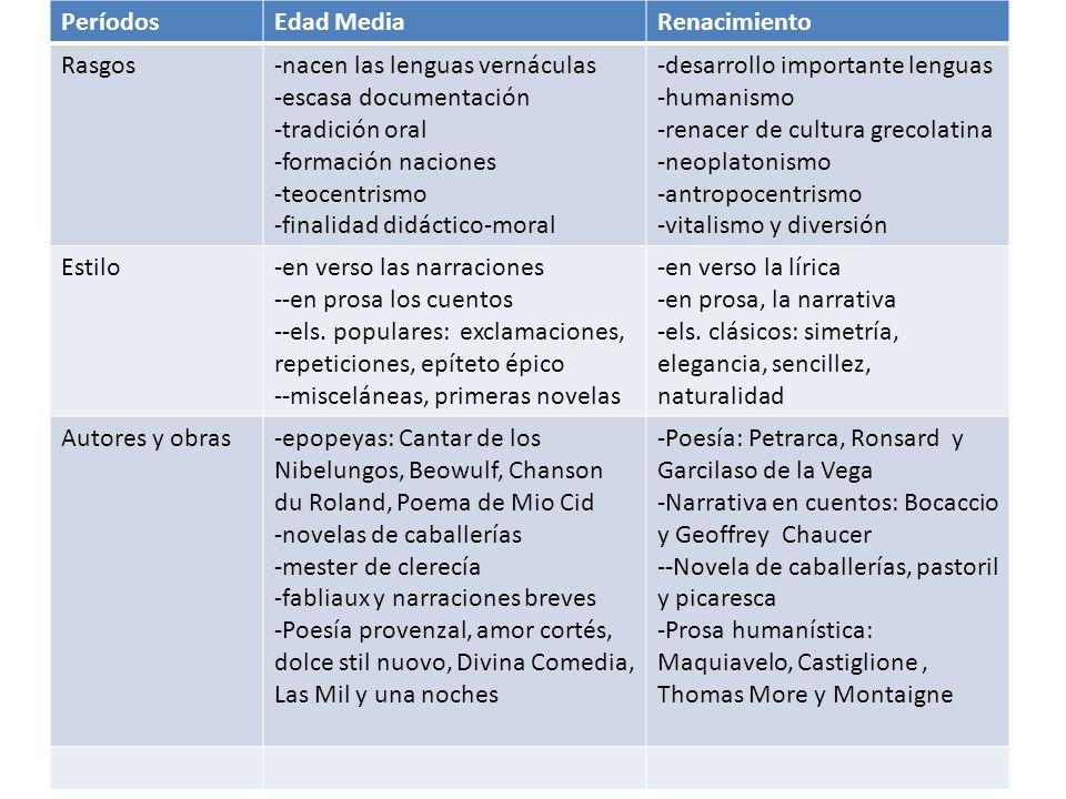 Períodos Edad Media. Renacimiento. Rasgos. -nacen las lenguas vernáculas. -escasa documentación.