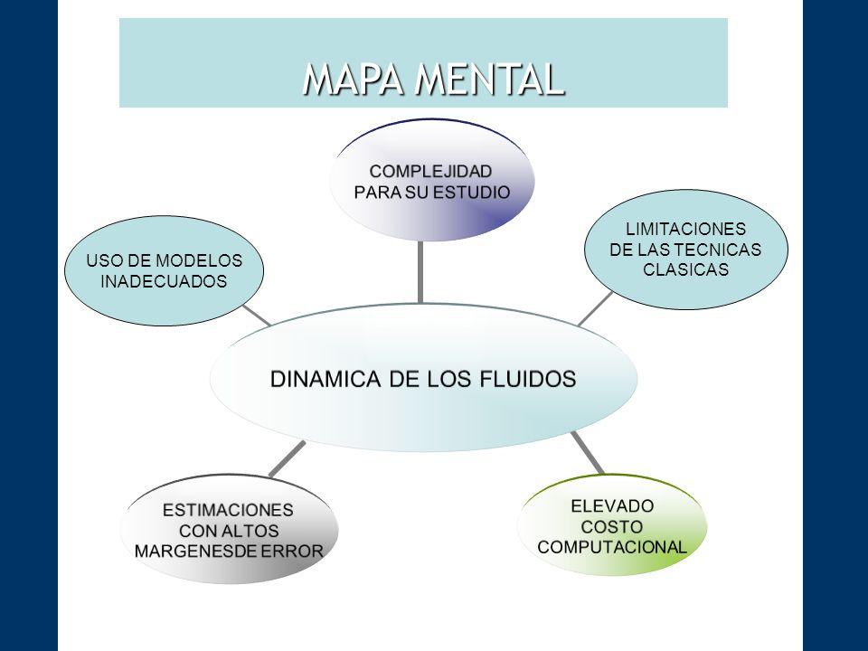 MAPA MENTAL LIMITACIONES DE LAS TECNICAS CLASICAS