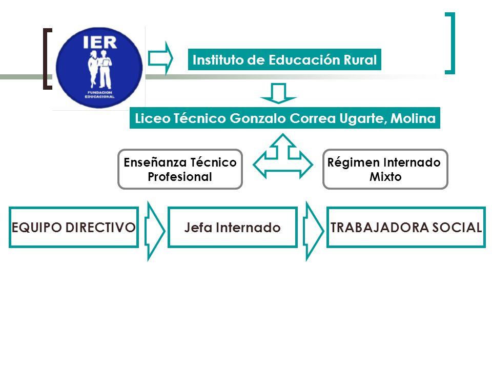 EQUIPO DIRECTIVO Jefa Internado TRABAJADORA SOCIAL