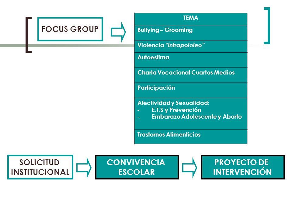FOCUS GROUP SOLICITUD INSTITUCIONAL CONVIVENCIA ESCOLAR PROYECTO DE