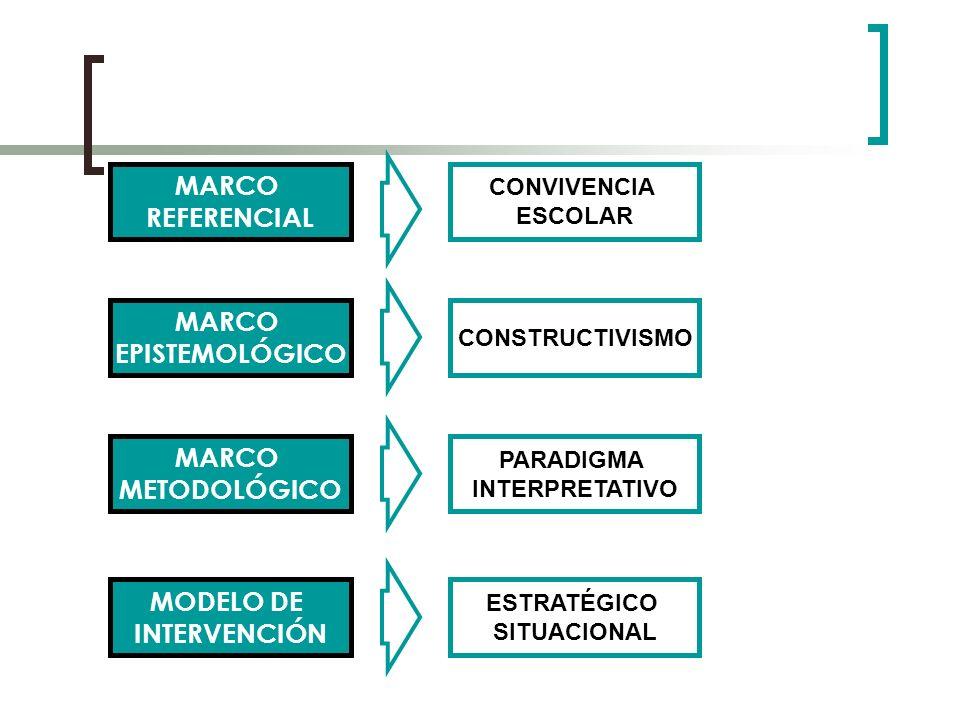 MARCO REFERENCIAL MARCO EPISTEMOLÓGICO MARCO METODOLÓGICO MODELO DE