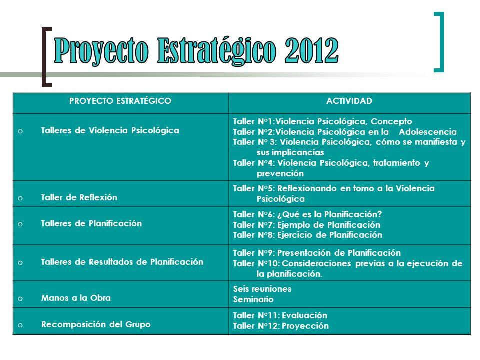 Proyecto Estratégico 2012 PROYECTO ESTRATÉGICO ACTIVIDAD