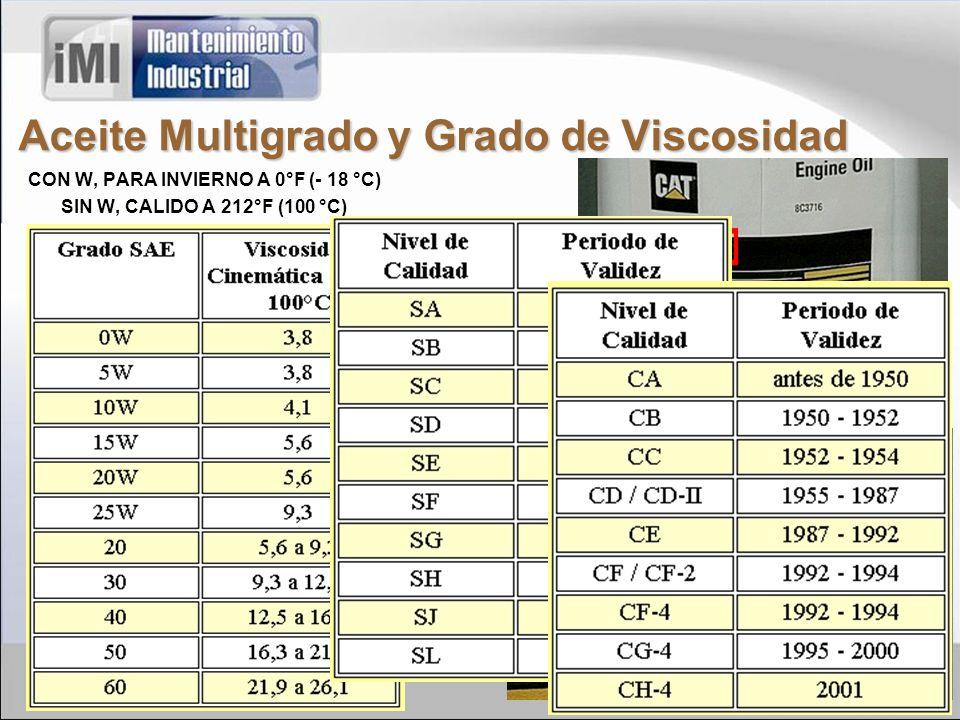 Aceite Multigrado y Grado de Viscosidad