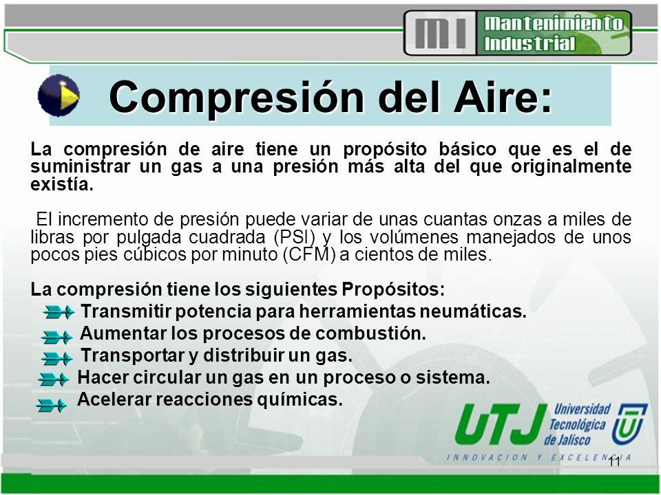 Compresión del Aire: