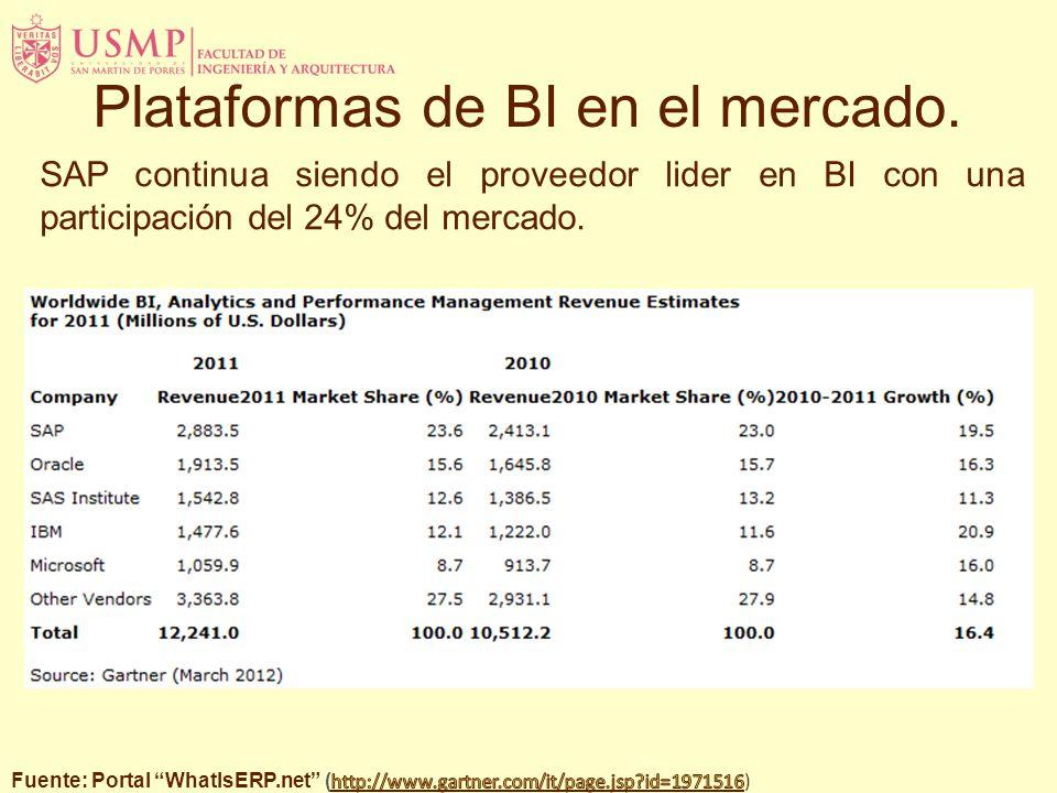 Plataformas de BI en el mercado.