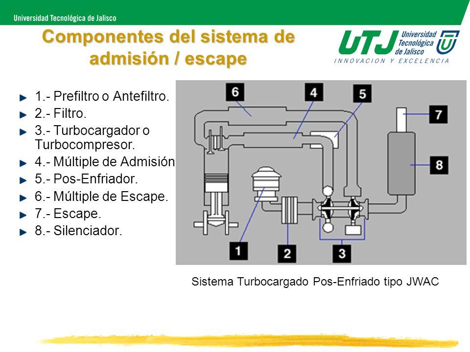 Componentes del sistema de admisión / escape