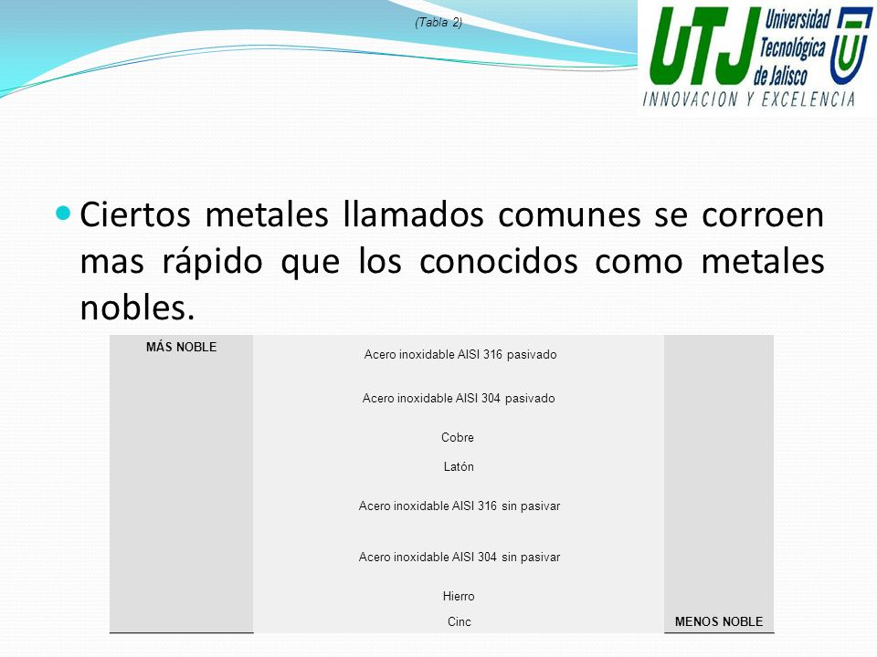 (Tabla 2)Ciertos metales llamados comunes se corroen mas rápido que los conocidos como metales nobles.