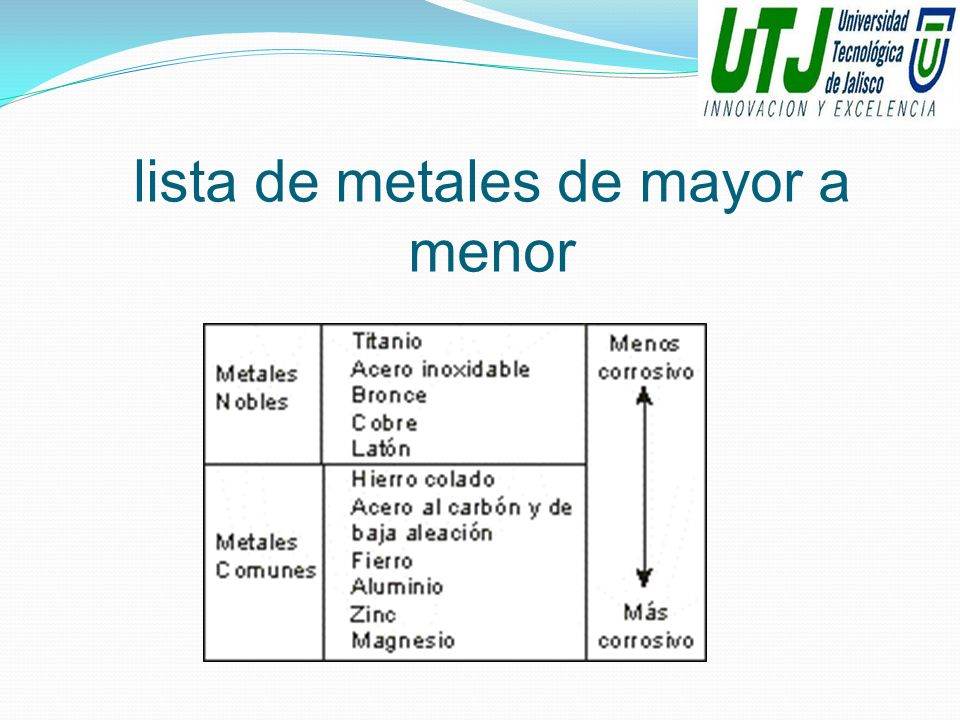 lista de metales de mayor a menor