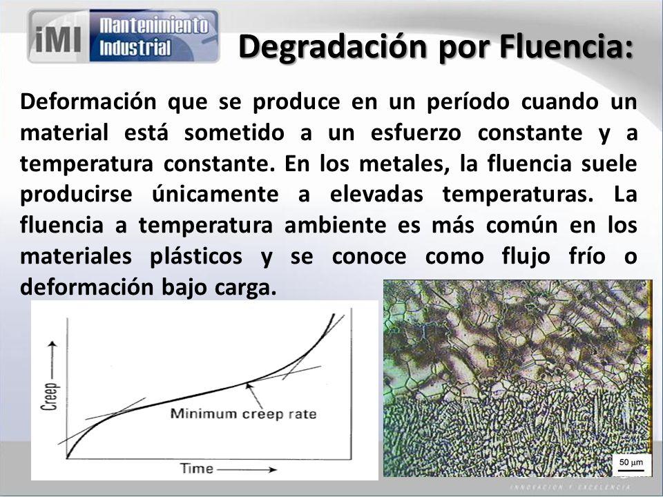 Degradación por Fluencia:
