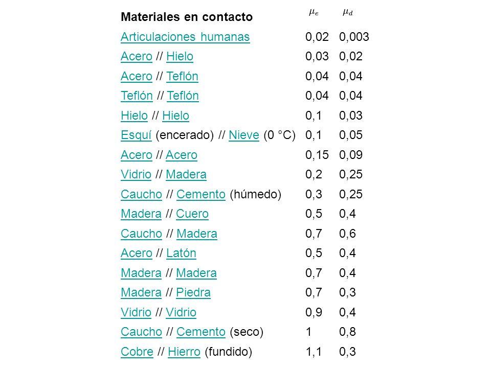 Materiales en contacto