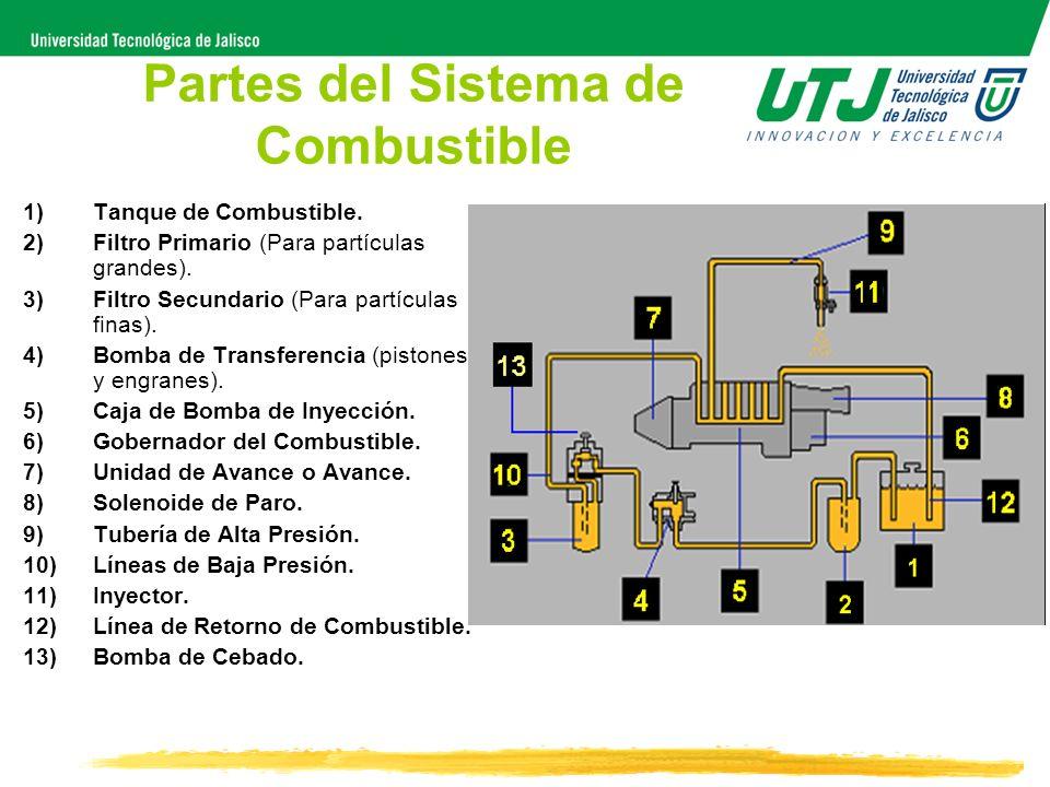 Partes del Sistema de Combustible