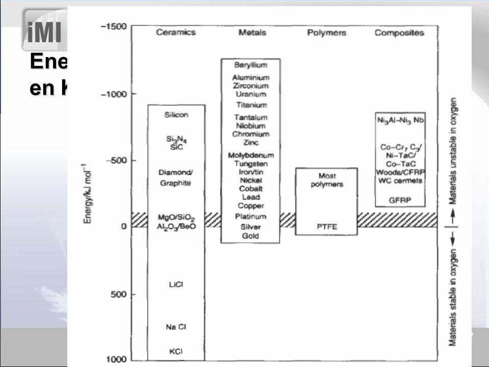 Energías de Formación de Óxido a 273 K en KJ/mol de O2: