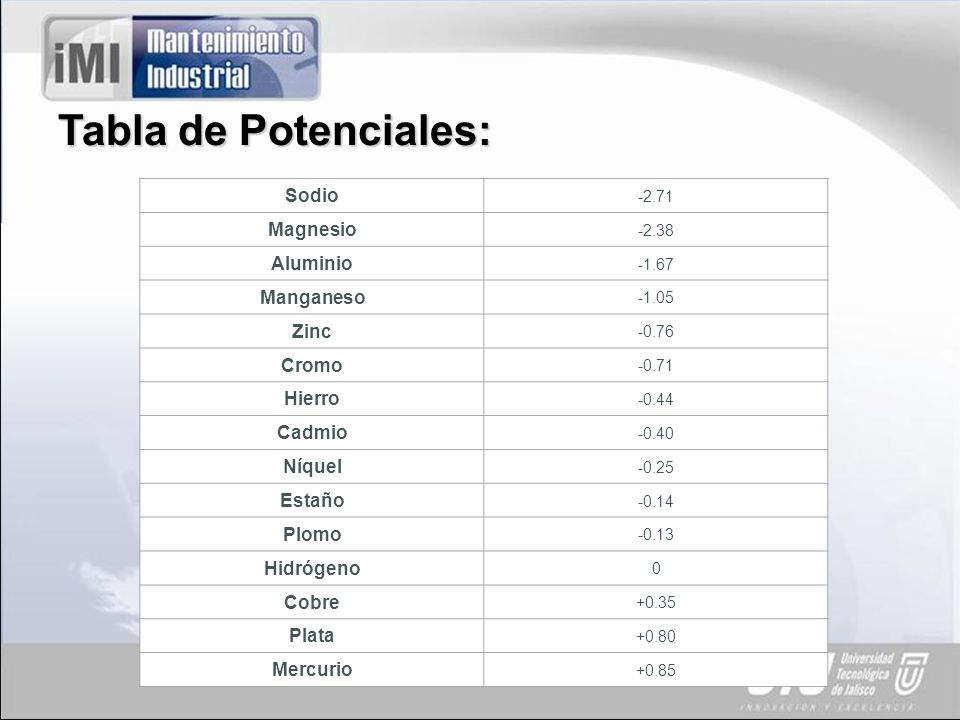 Tabla de Potenciales: Sodio Magnesio Aluminio Manganeso Zinc Cromo