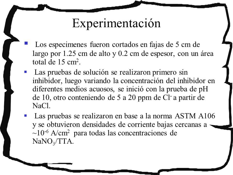 Experimentación Los especimenes fueron cortados en fajas de 5 cm de largo por 1.25 cm de alto y 0.2 cm de espesor, con un área total de 15 cm2.