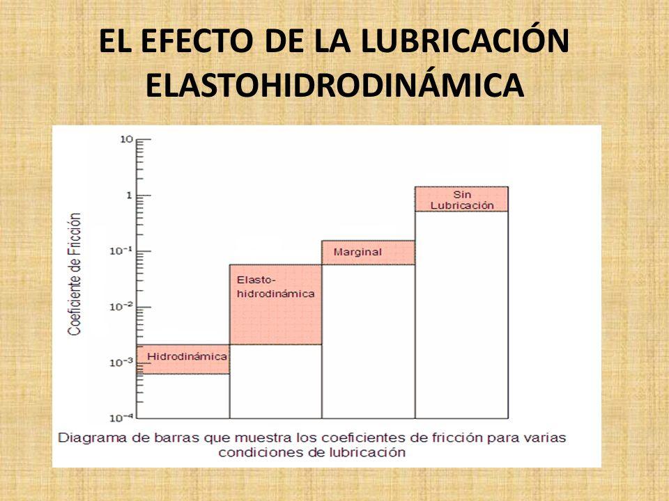 EL EFECTO DE LA LUBRICACIÓN ELASTOHIDRODINÁMICA