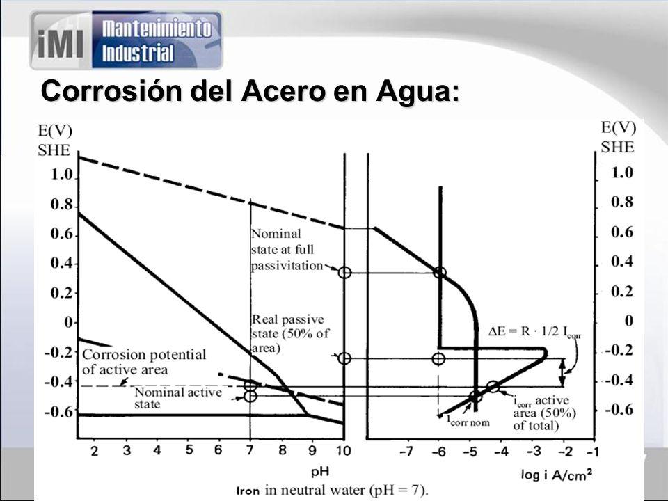 Corrosión del Acero en Agua: