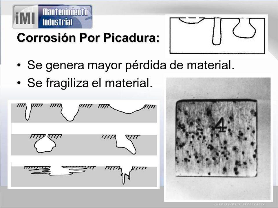 Corrosión Por Picadura: