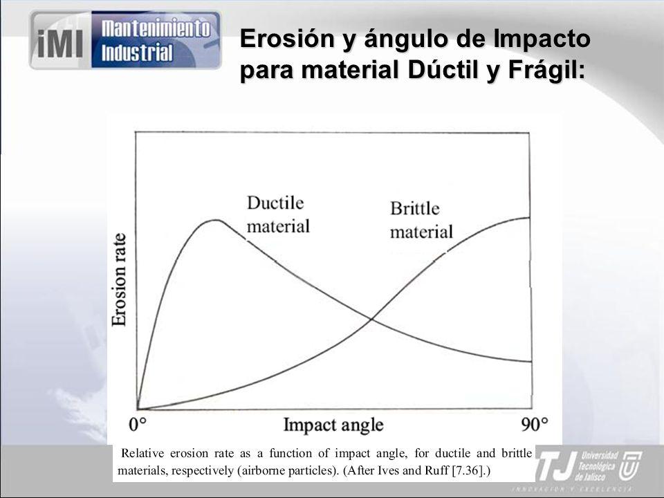 Erosión y ángulo de Impacto para material Dúctil y Frágil: