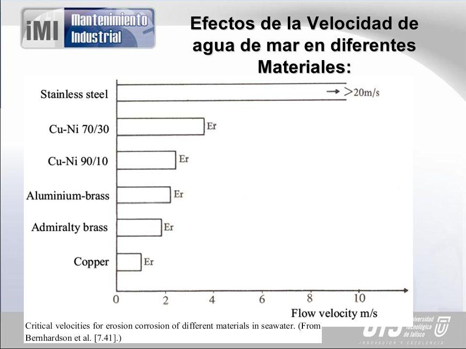 Efectos de la Velocidad de agua de mar en diferentes Materiales: