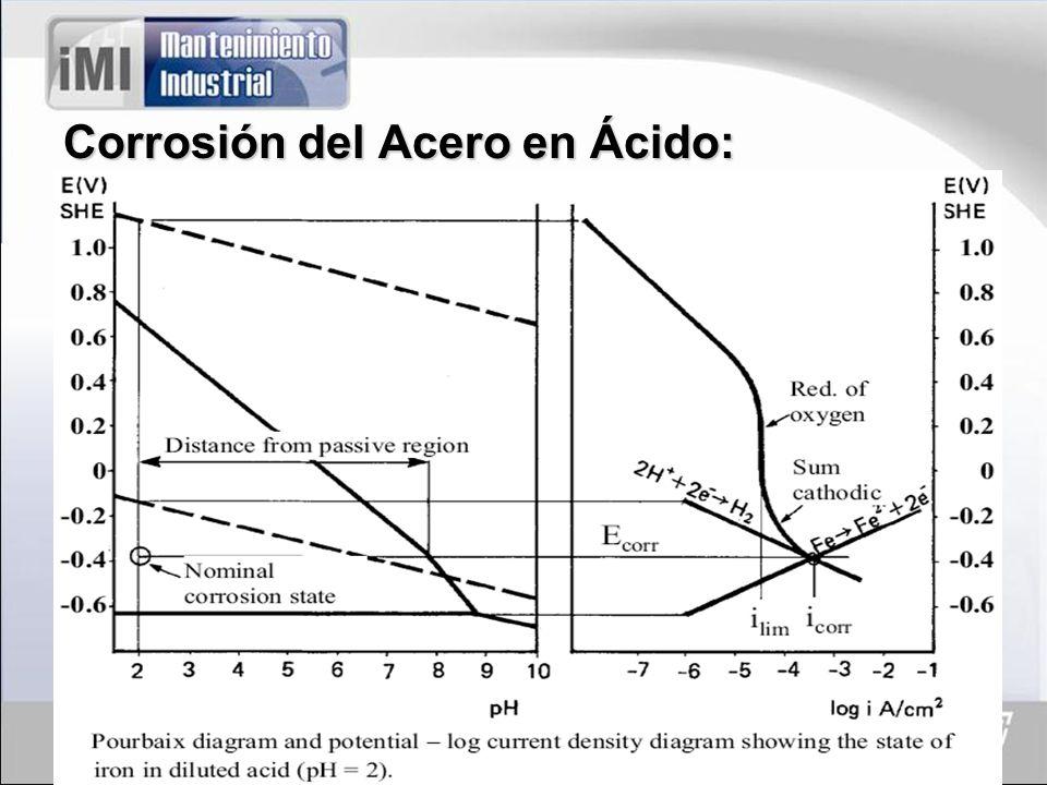 Corrosión del Acero en Ácido: