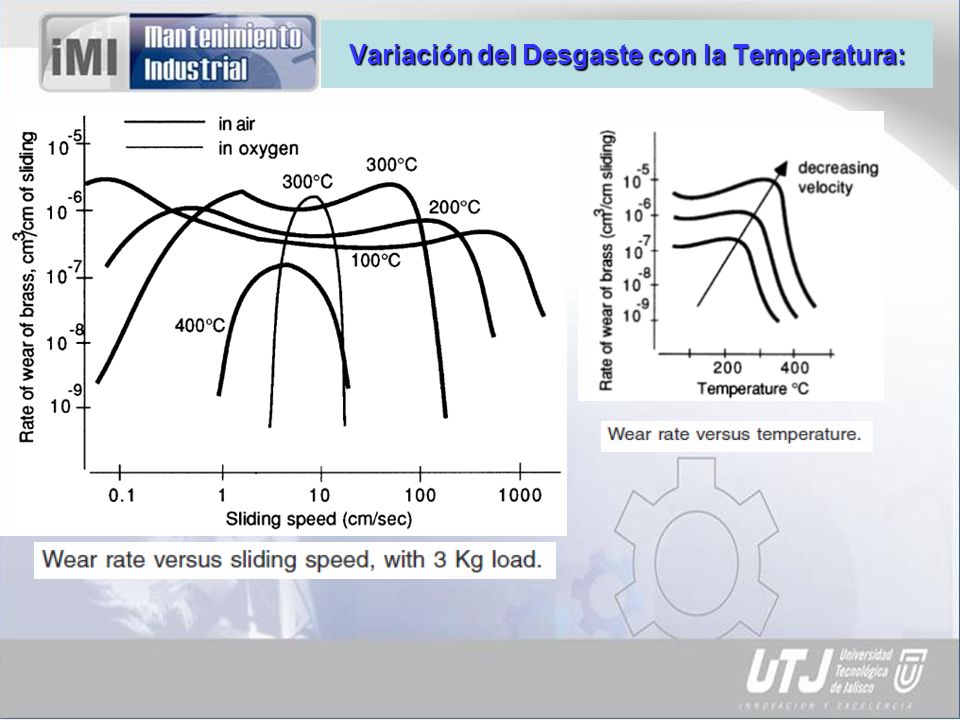 Variación del Desgaste con la Temperatura: