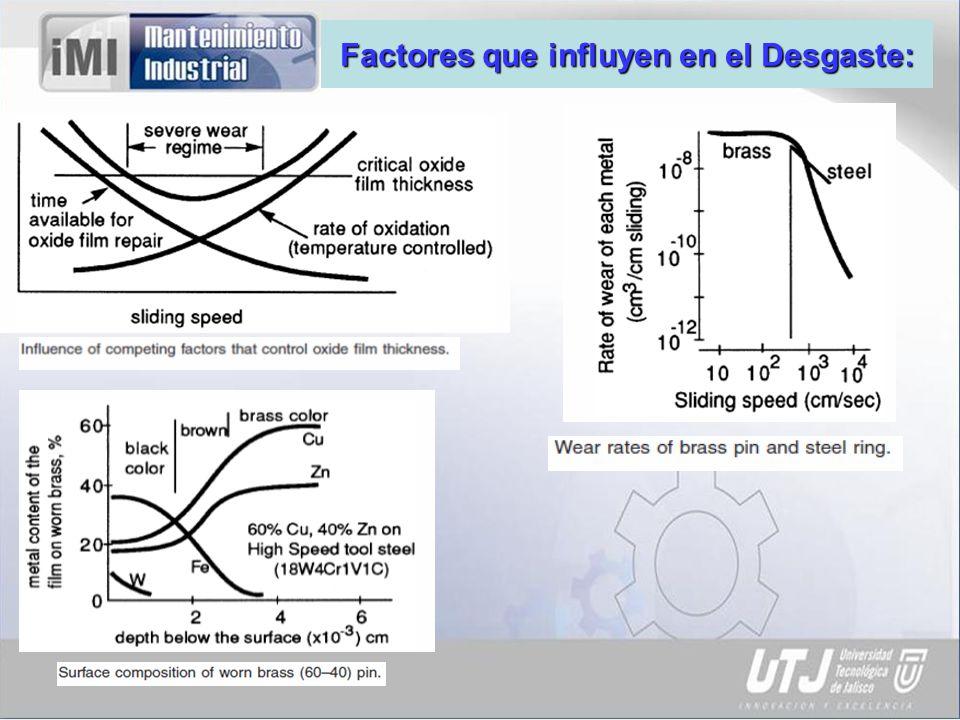 Factores que influyen en el Desgaste:
