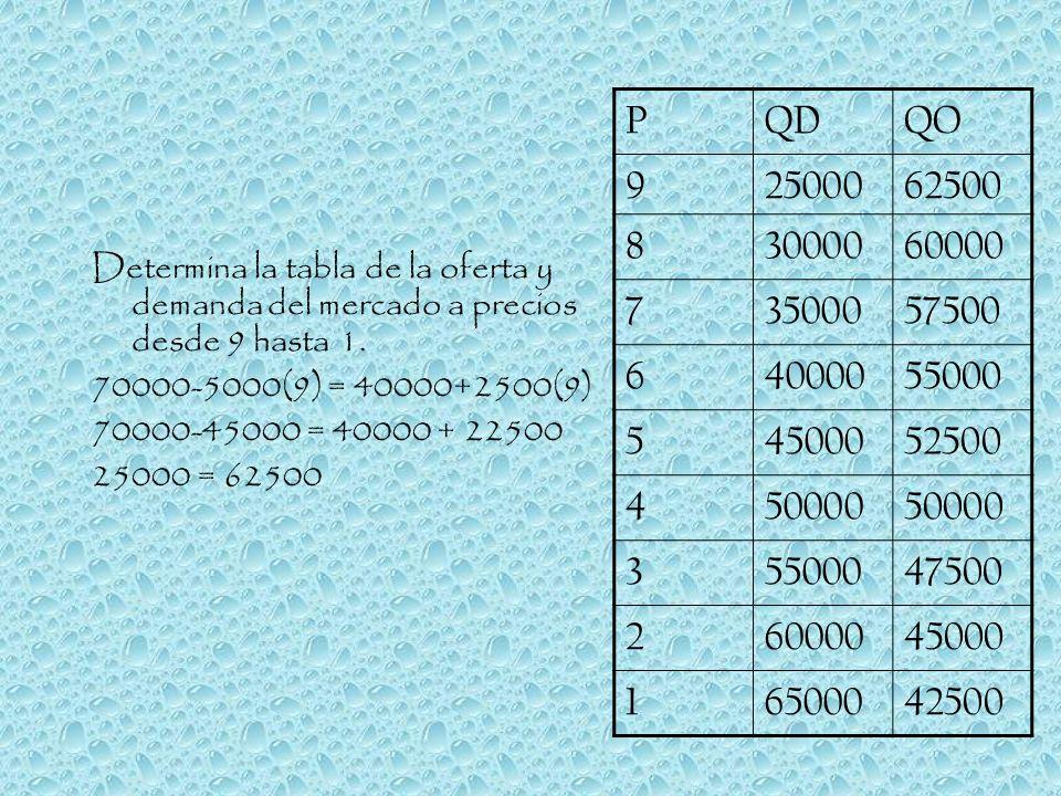 P QD. QO. 9. 25000. 62500. 8. 30000. 60000. 7. 35000. 57500. 6. 40000. 55000. 5. 45000.