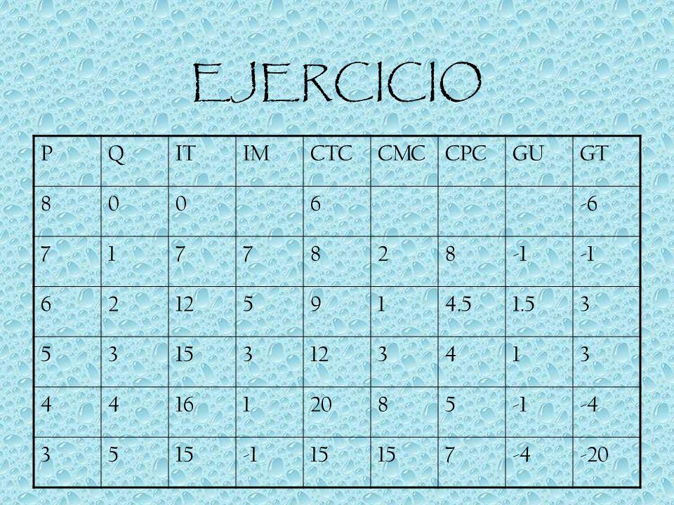 EJERCICIO P Q IT IM CTC CMC CPC GU GT 8 6 -6 7 1 2 -1 12 5 9 4.5 1.5 3