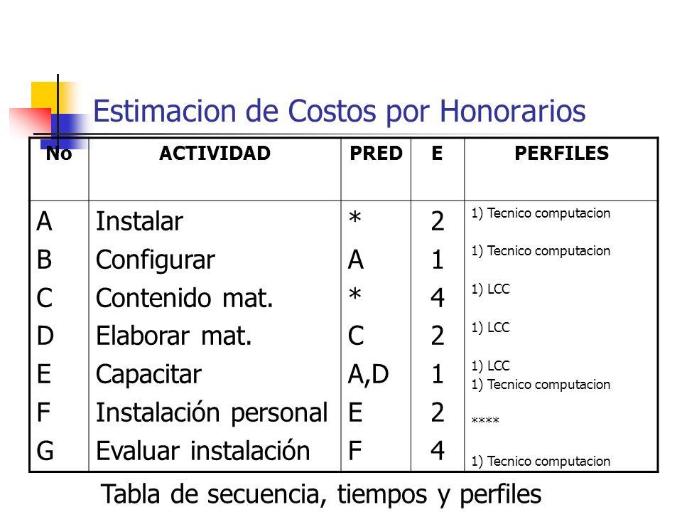 Estimacion de Costos por Honorarios