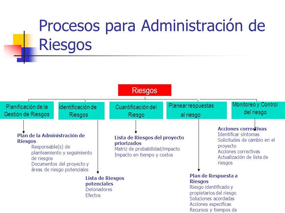 Procesos para Administración de Riesgos