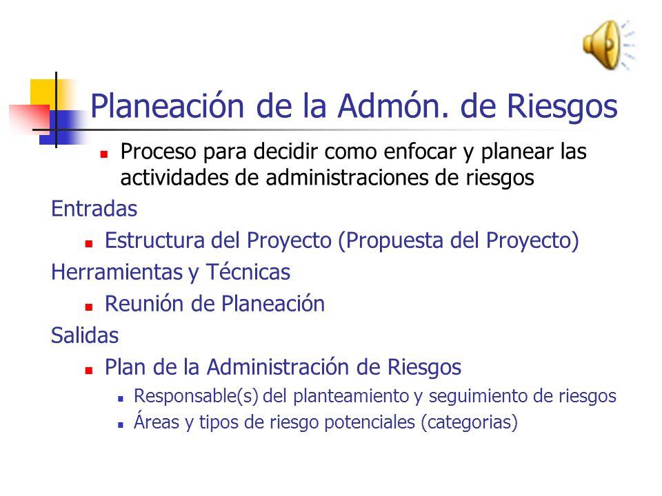 Planeación de la Admón. de Riesgos