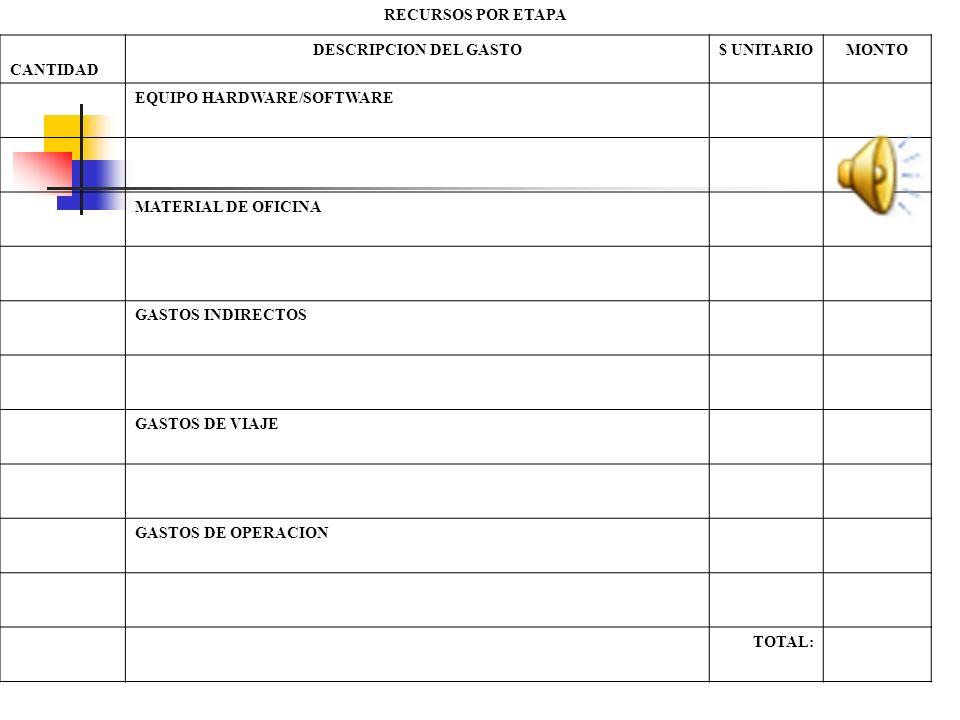 RECURSOS POR ETAPA CANTIDAD. DESCRIPCION DEL GASTO. $ UNITARIO. MONTO. EQUIPO HARDWARE/SOFTWARE.