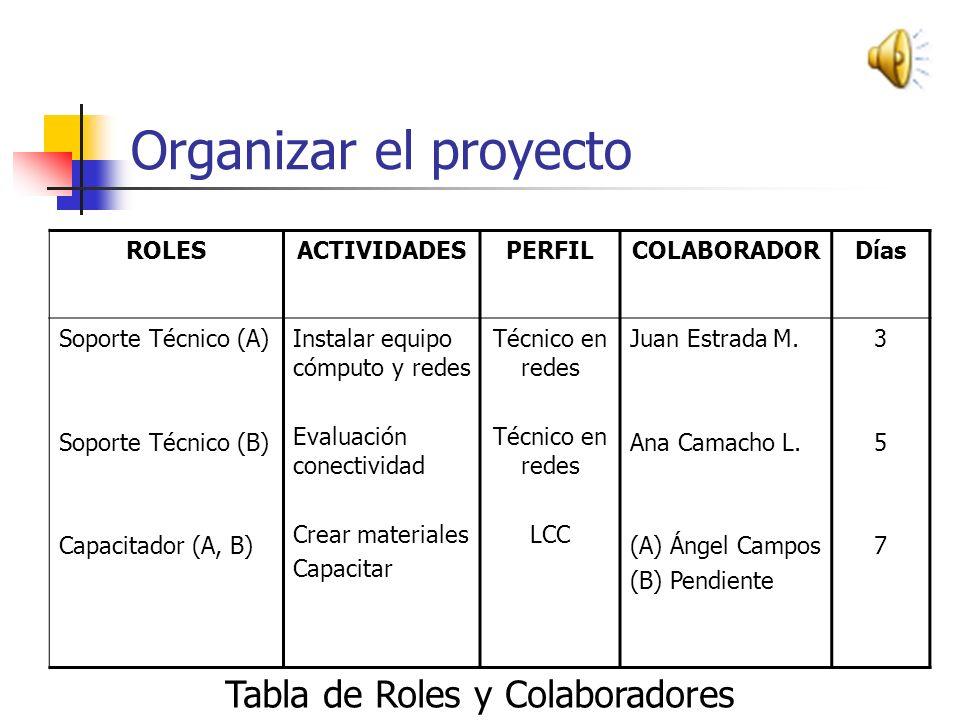 Organizar el proyecto Tabla de Roles y Colaboradores ROLES ACTIVIDADES