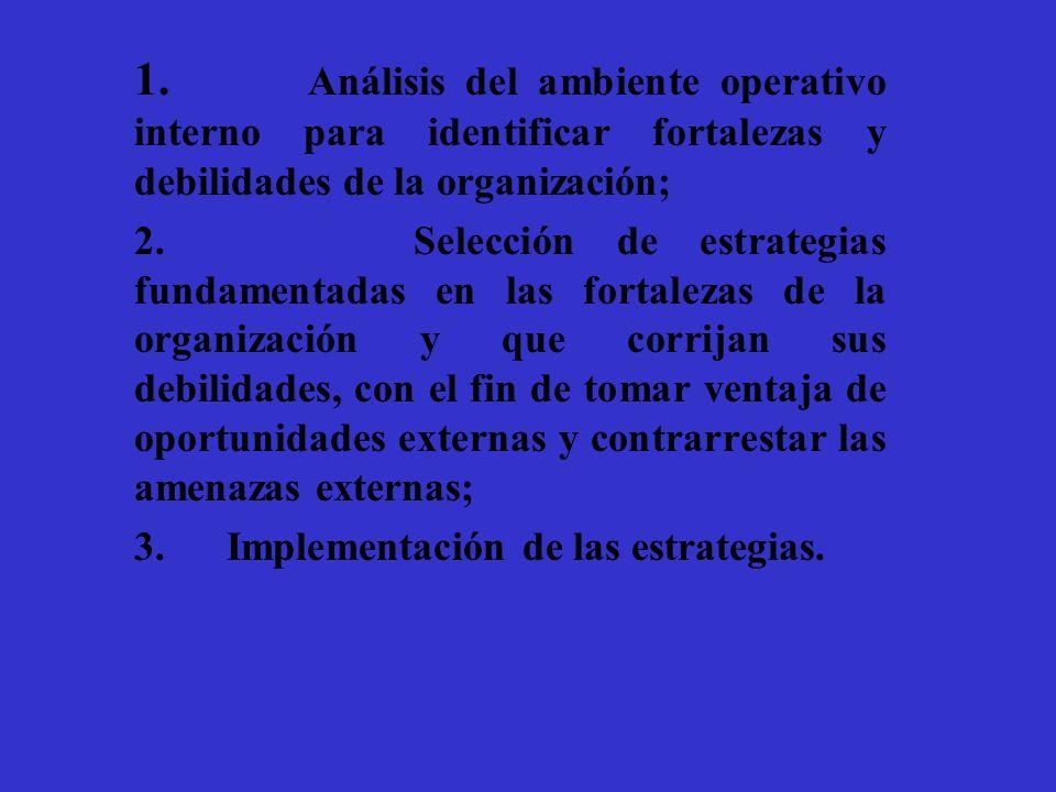 1. Análisis del ambiente operativo interno para identificar fortalezas y debilidades de la organización;