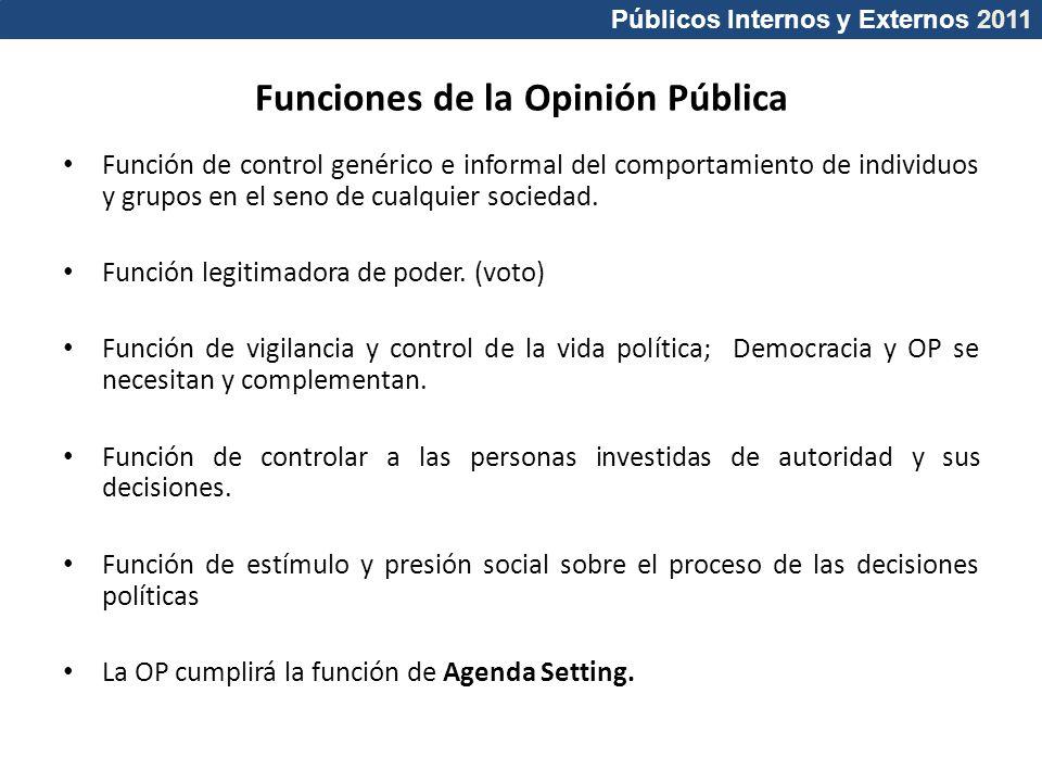 Funciones de la Opinión Pública
