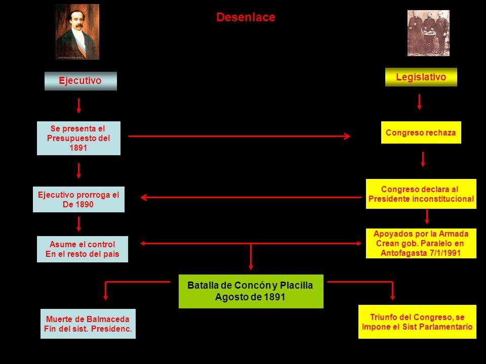 Desenlace Legislativo Ejecutivo Batalla de Concón y Placilla