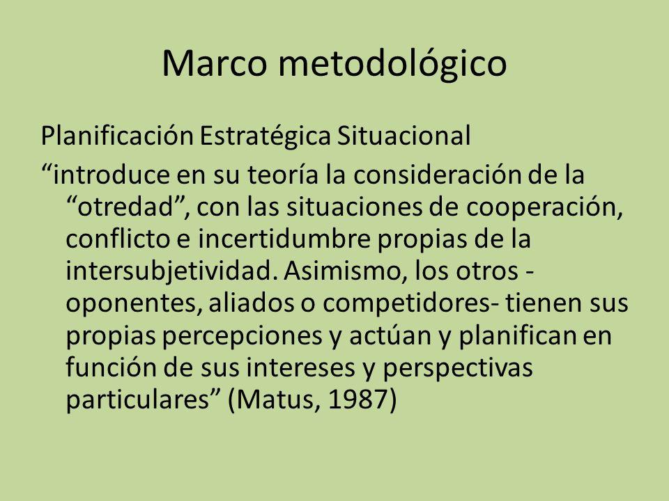 Marco metodológico Planificación Estratégica Situacional