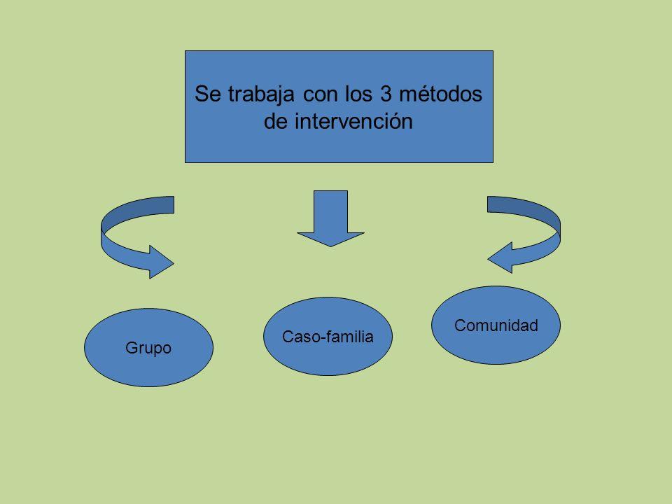 Se trabaja con los 3 métodos