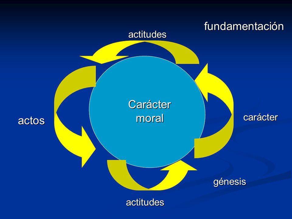 fundamentación Carácter moral actos actitudes carácter génesis