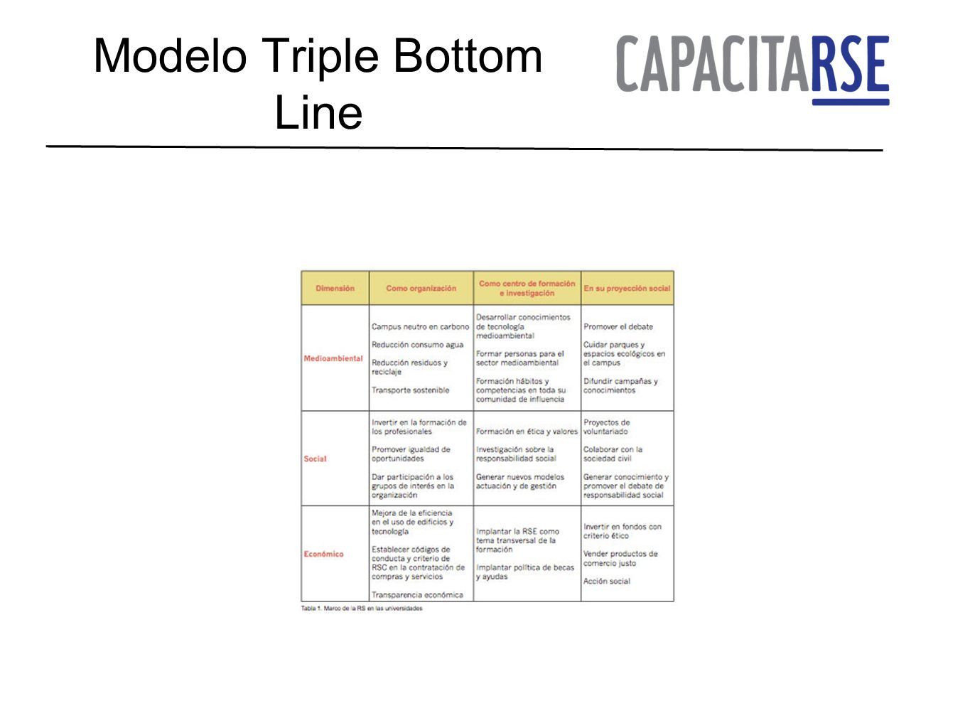 Modelo Triple Bottom Line