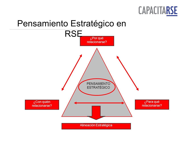 Pensamiento Estratégico en RSE