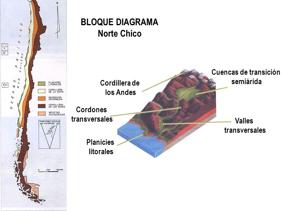 BLOQUE DIAGRAMA Norte Chico