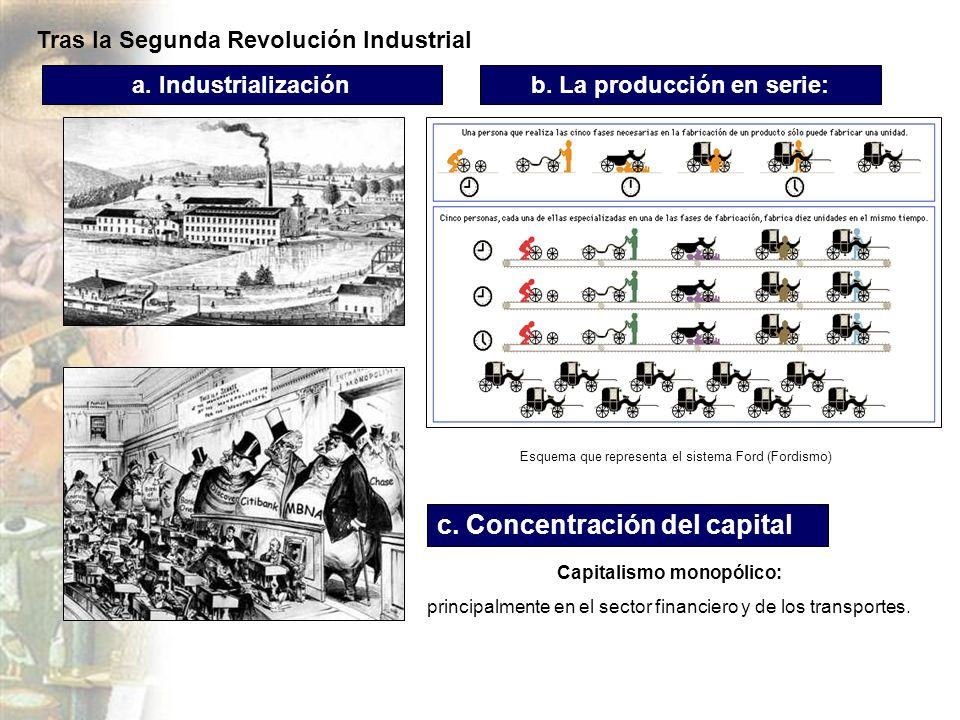 b. La producción en serie: Capitalismo monopólico: